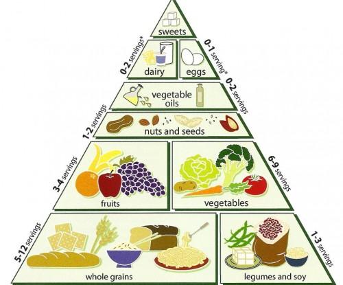 Vegetarian Food Pryamid