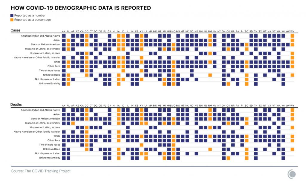 covid data